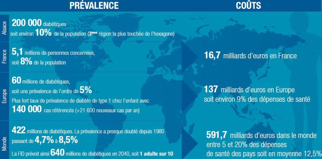 Infographie sur le Diabète dans le monde