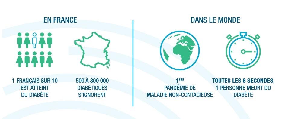 La Diabète en France et dans le monde